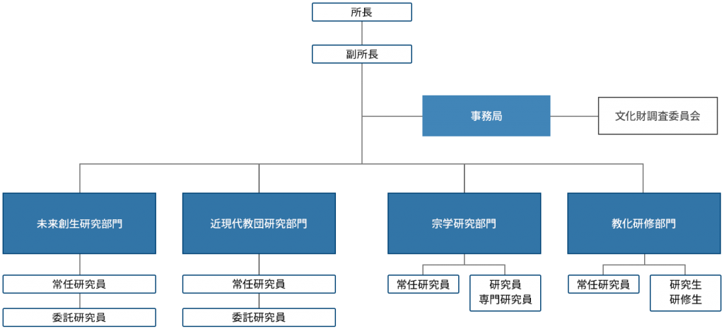 総合研究センター組織図